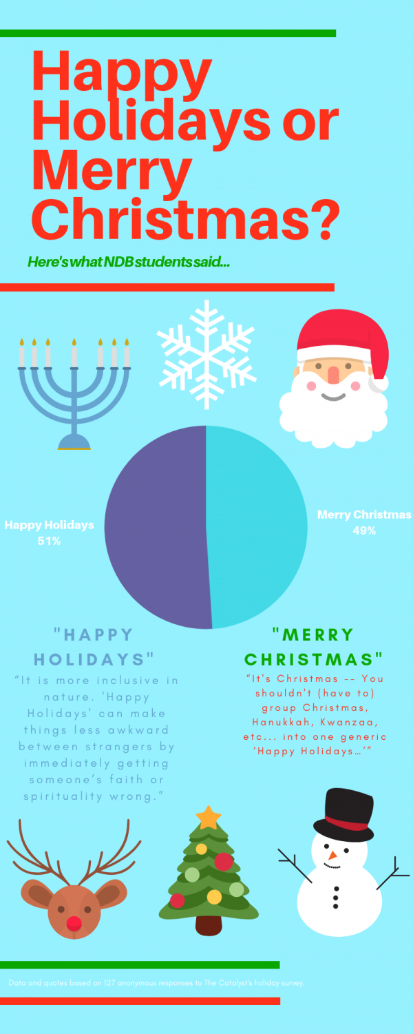 Christmas Hanukkah Kwanzaa And Other Holidays.Merry Christmas Or Happy Holidays The Catalyst