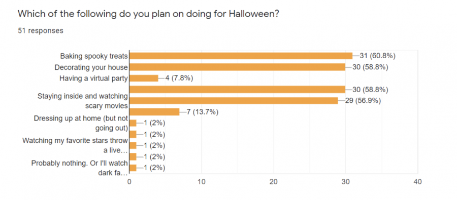 Students share their plans for this Halloween.