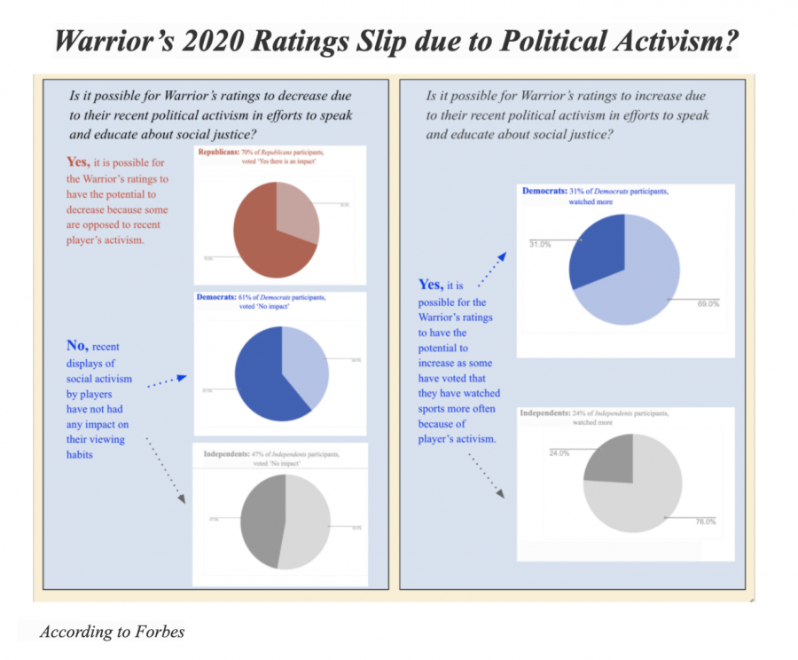 Infographic: Warriors' 2020 ratings slip due to political activism