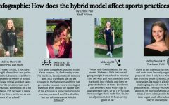 Infographic on NDB athletes' experiences attending sports practices with the new hybrid model.